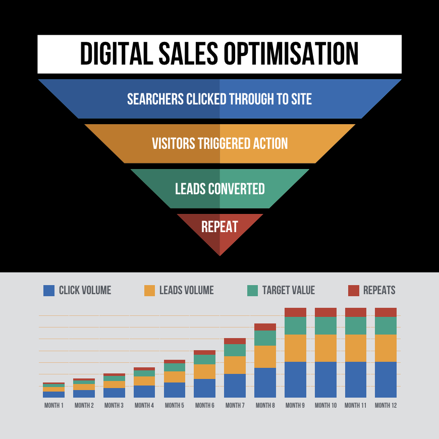 sales OPTIMISATION